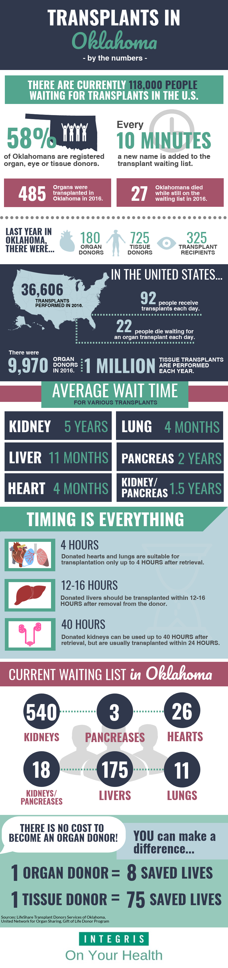 infographic of transplant stats
