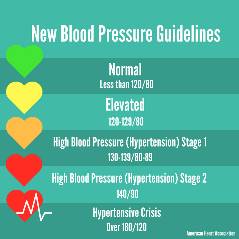 New blood pressure guidelines infographic