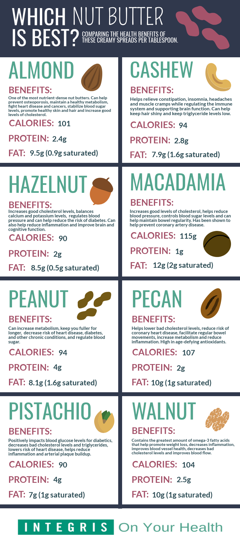 nut butter infographic