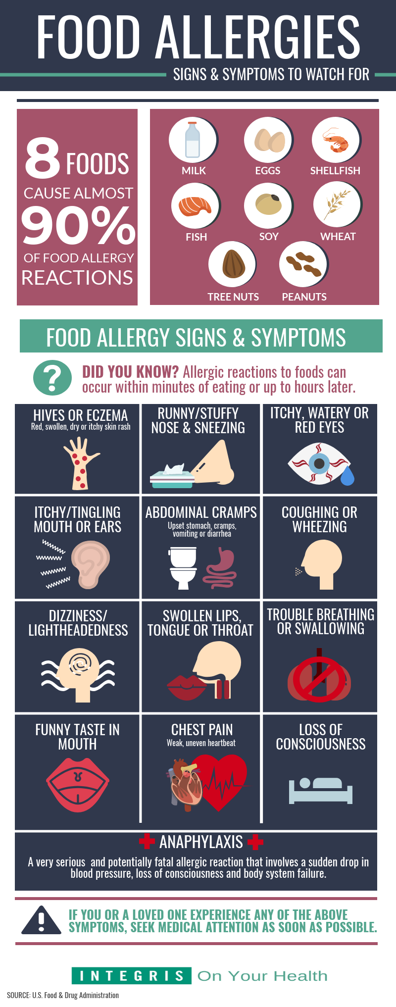 food allergen infographic