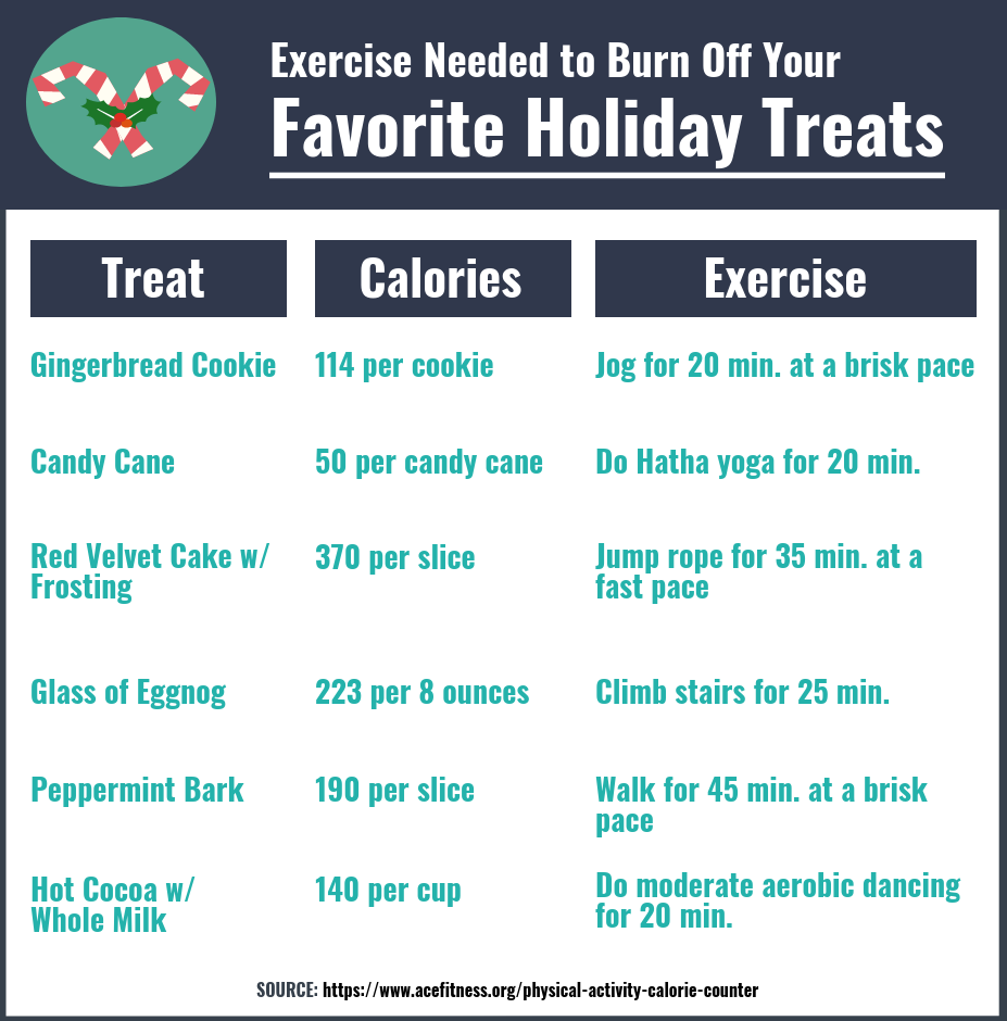holiday treat exercise infographic