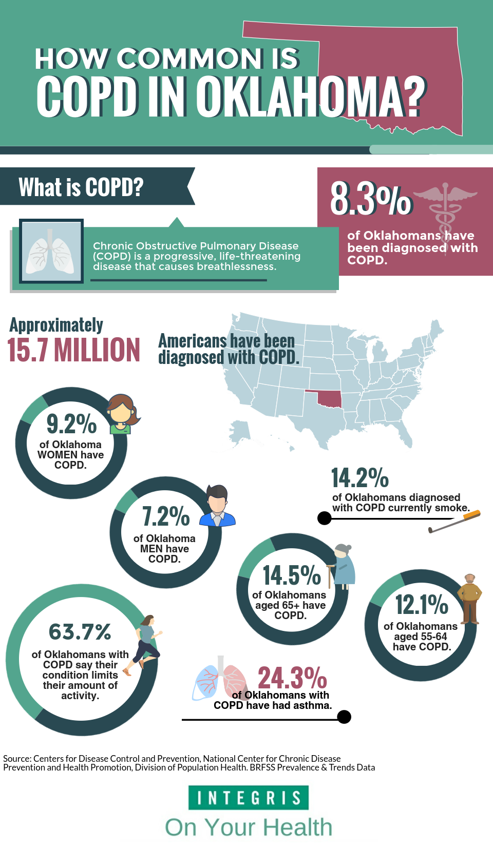 COPD information