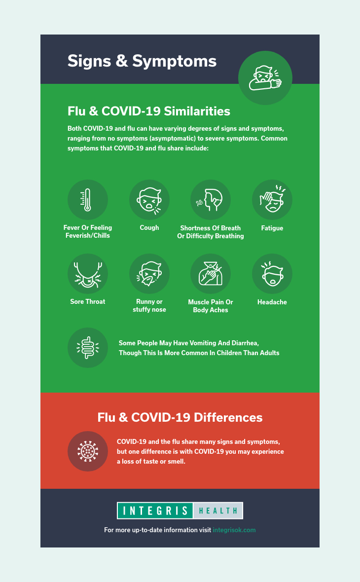 COVID & Flu - The Difference INTEGRIS