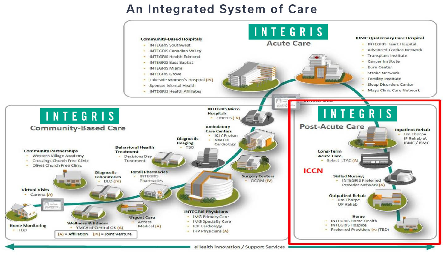 An Integrated System of Care