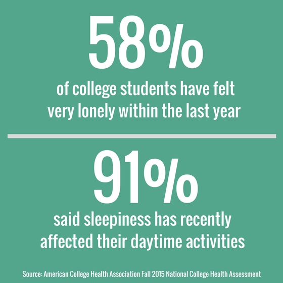 statistics on mental health of college students