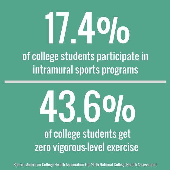 statistics on college-level physical activity