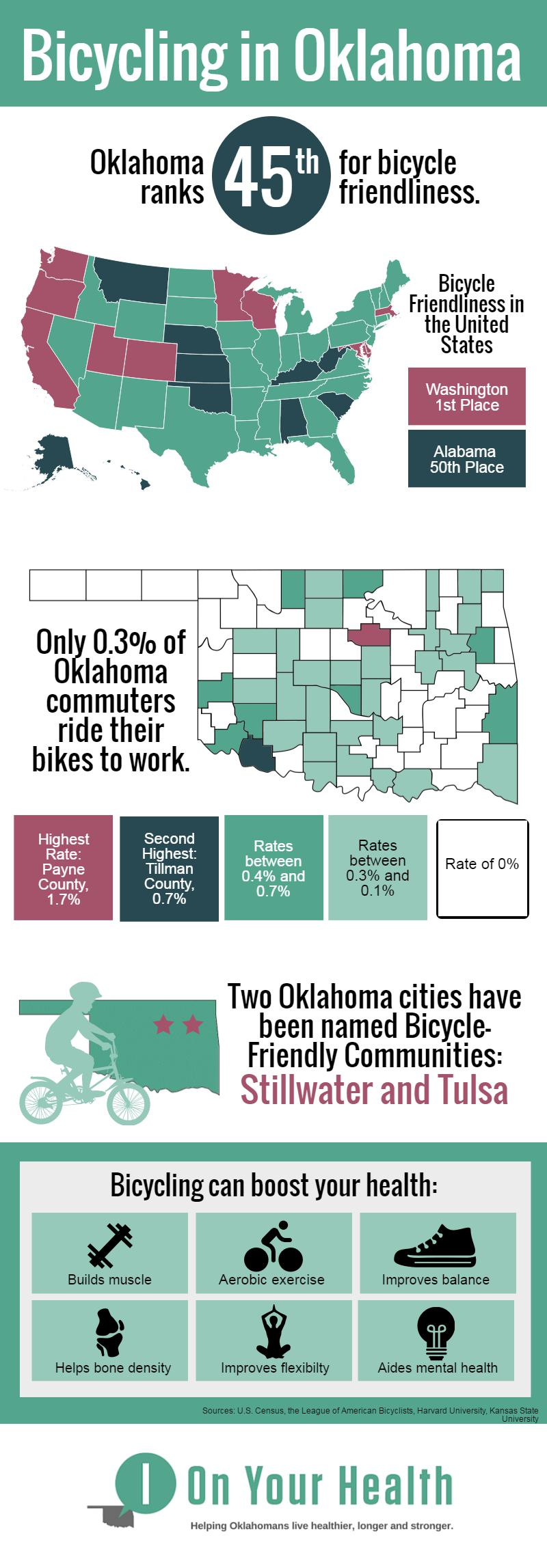 Graphic about bicycling in Oklahoma