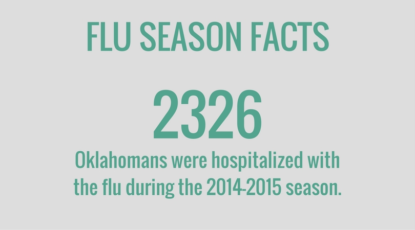 Oklahomans hospitalized because of the flu