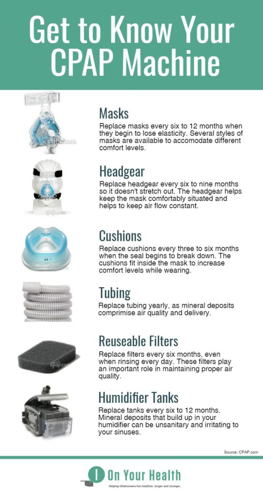 an infographic showing different CPAP parts and when to clean and replace them