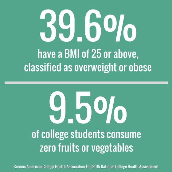 statistics on college student nutrition levels