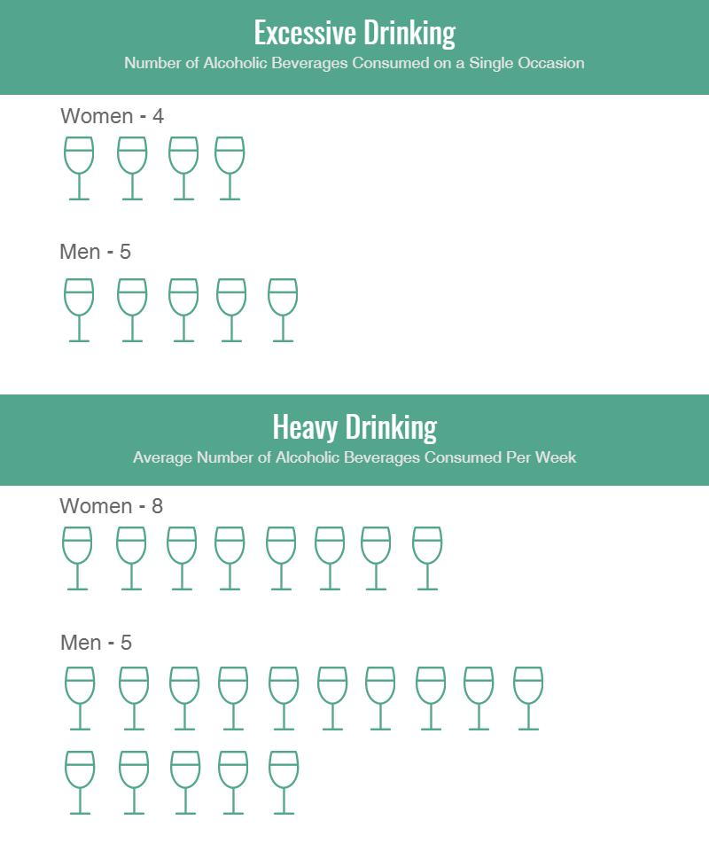 excessive and heavy drinking defined